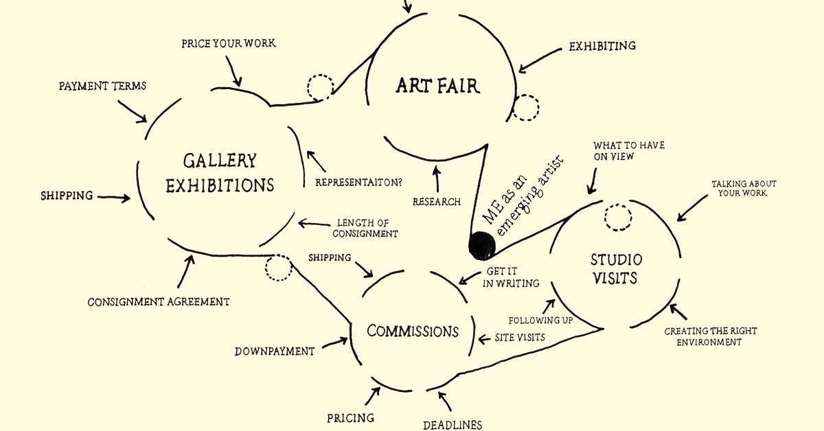 How To Work With Galleries And Collectors As An Emerging Artist