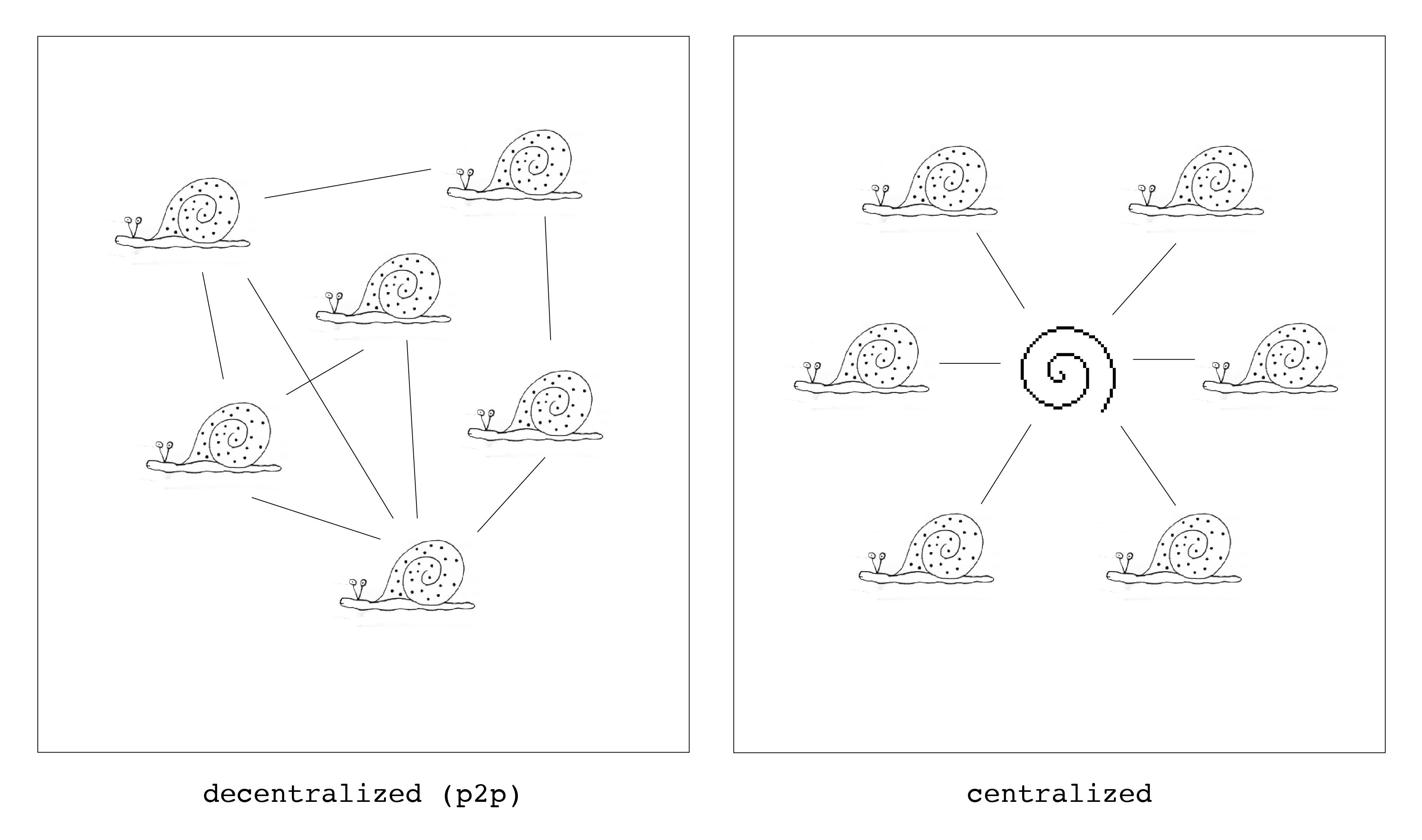 decentralized-centralized.jpg